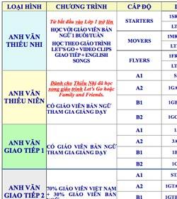 Chi tiết chương trình đào tạo Anh văn - Khung lớp Anh Văn Trung tâm luyện thi đại học Nguyễn Thượng Hiền