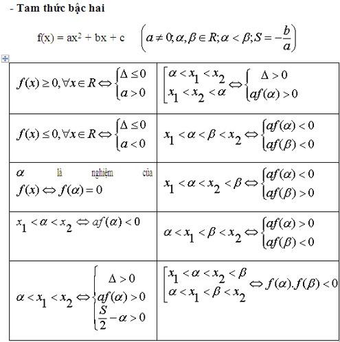 nhung-cong-thuc-toan-co-ban-can-nho-tam-thuc-bat-hai