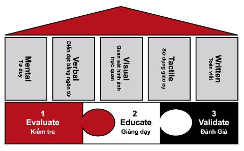Cấu trúc phương pháp Mathnasium